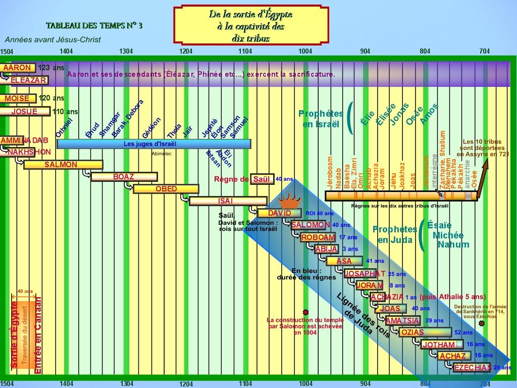 La chronologie de la Bible - Page 2 BRPI-De_la_sortie_d_Egypte_a_la_captivite_des_10_tribus