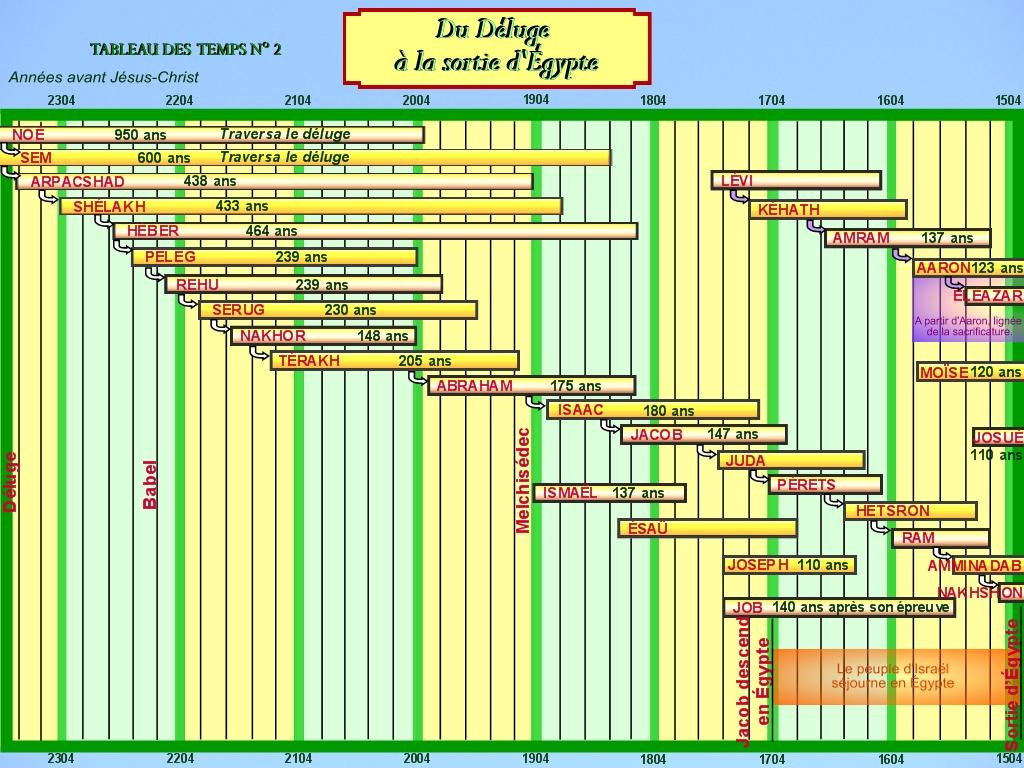 La chronologie de la Bible - Page 2 BRPI-Du_Deluge_a_la_Sortie_d_Egypte